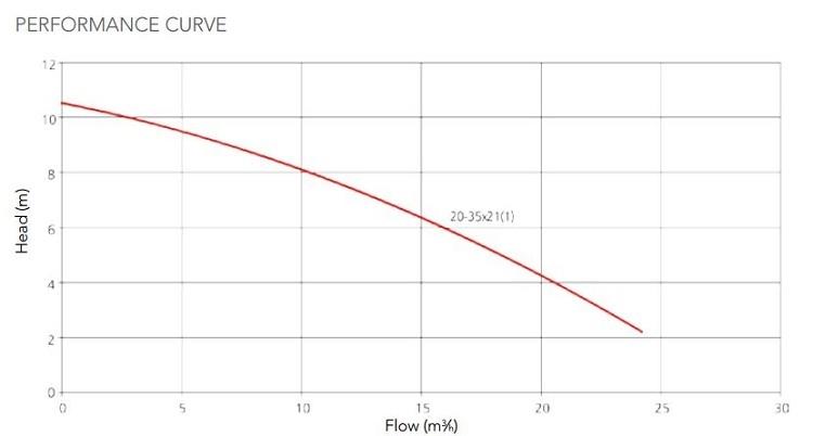 HA450 Spa pump 1,30 kW , pneumatisk med dræn